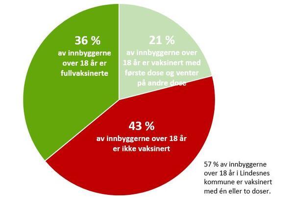 57 prosent av innbyggerne over 18 år i Lindesnes kommune er vaksinert mot koronaviruset. Av disse er 36 prosent fullvaksinerte.